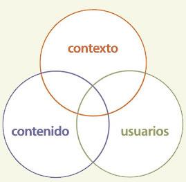 Los 3 círculos de la AI
