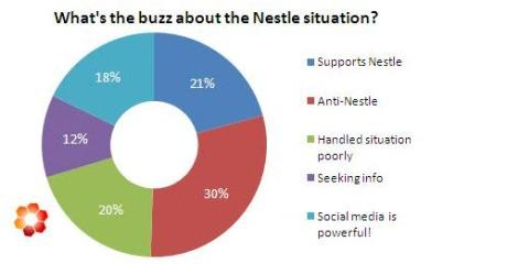 Nestle Crisis