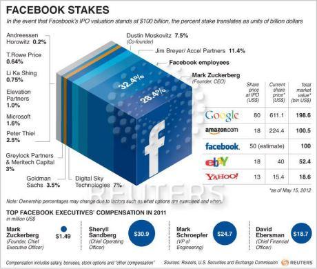 Who onws facebook?