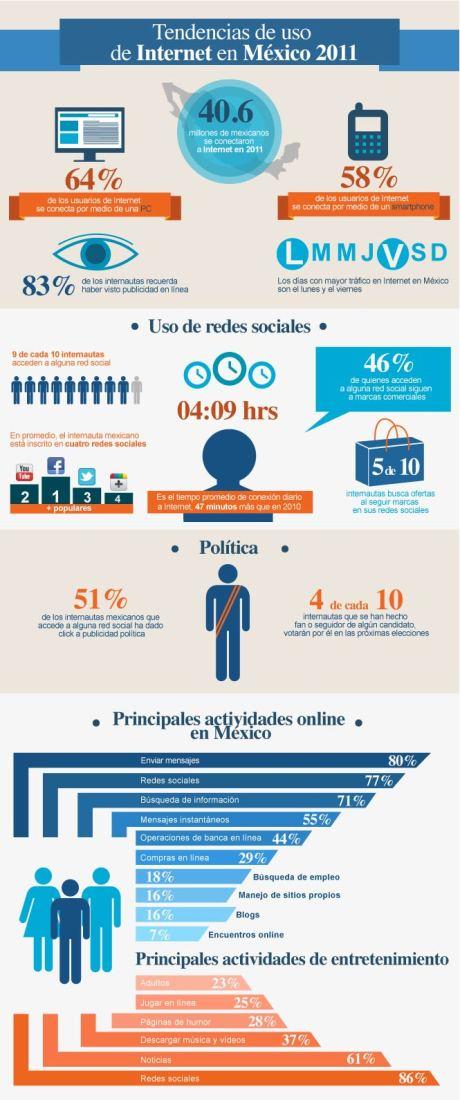 Tendencias uso de internet México 2011