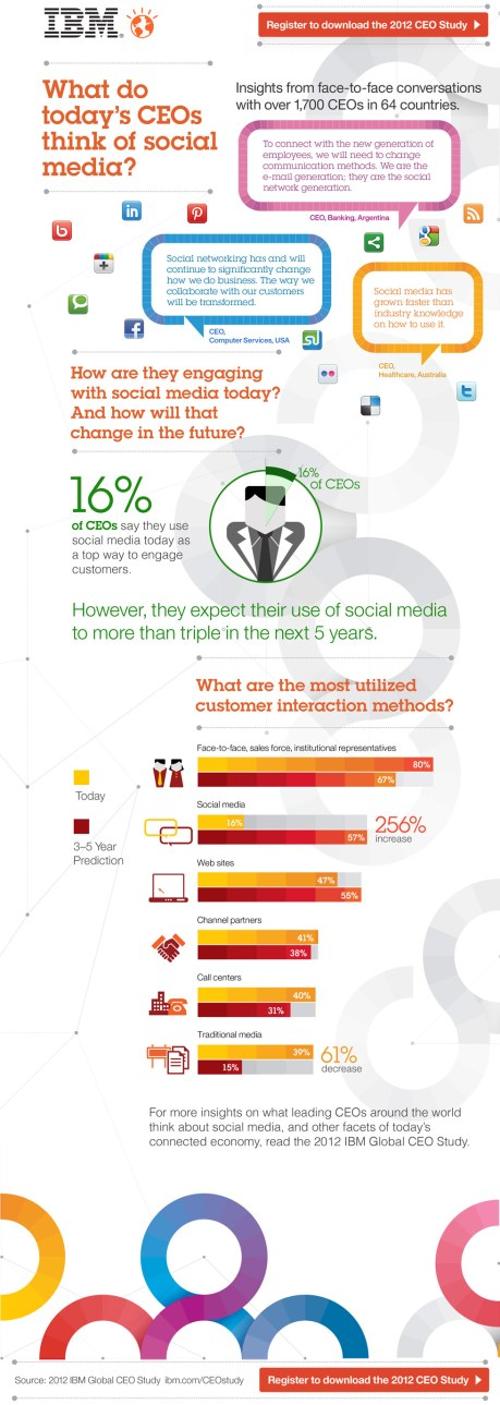 What do CEOS think about Social Media